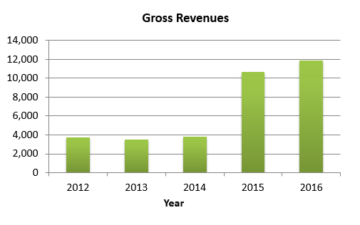 Gross Revenues