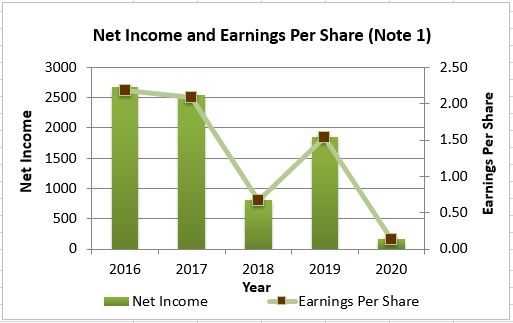 Net Income and Earnings per Share