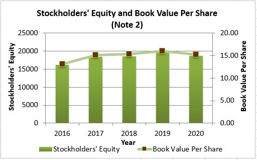 Stockholder's Equity and Book Value per Share